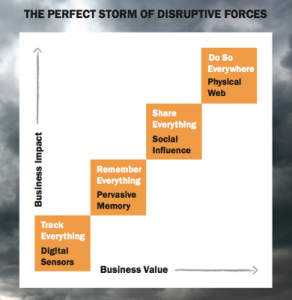 Perfect Storm of Disruptive Innovation