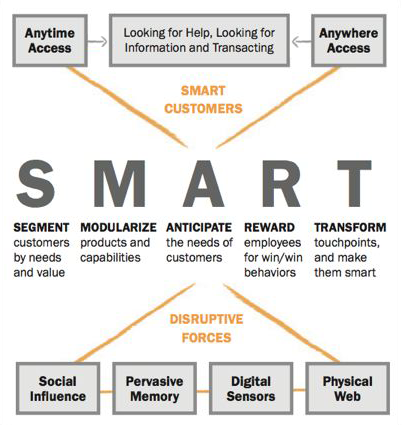 The principles and systems behind the SMART framework will help ANY company thrive by becoming more intelligent.